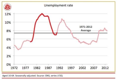 Conservative Unemployment