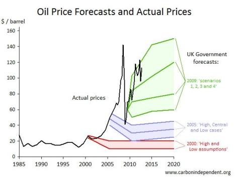 Benefits of the Union_OBR Forecasts Oil Prices