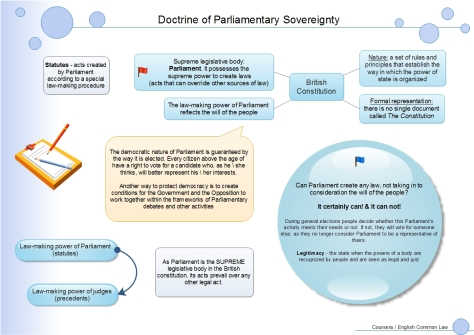 ParliamentarySovereignty
