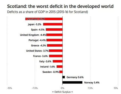 Yes, that graph does show that the UK has a larger deficit than Greece.