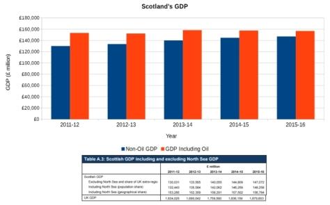 Scotland GDP