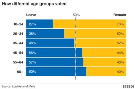 eu-referendum-result-by-age