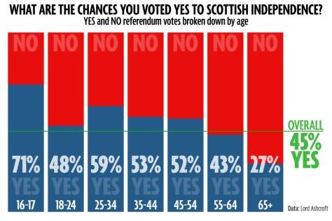 indyref-voting-ages