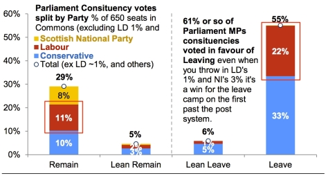 nomura-cart_parliament-constituency-votes-split-by-party