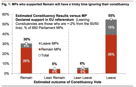 nomura-chart_estimated-constituency-results-vs-mp-declared-support-in-eu-referendum