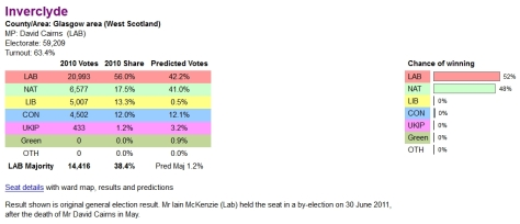 inverclydepredictions_electoralcalculus_11march2015