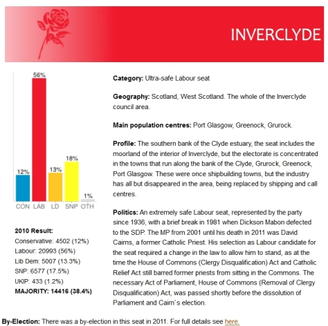 inverclydepredictions_ukpollingreport_21march2015